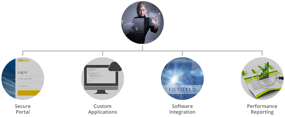 Information Systems Group